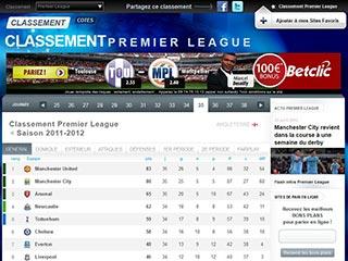 Classement Premier League, championnat d'Angleterre de football
